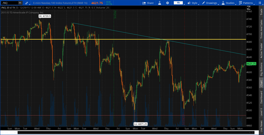Nasdaq 100 futures approaching trend-line.