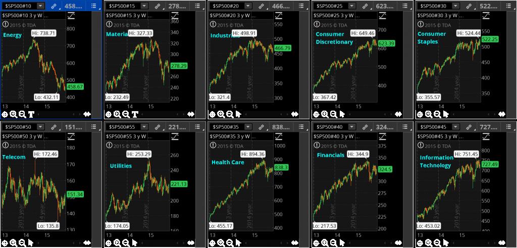 S&P 500 Sectors - 3 Years - Weekly