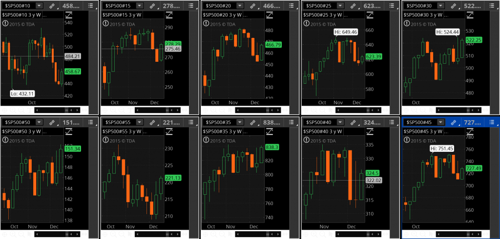 S&P 500 Sectors - Zoomed Weekly bars