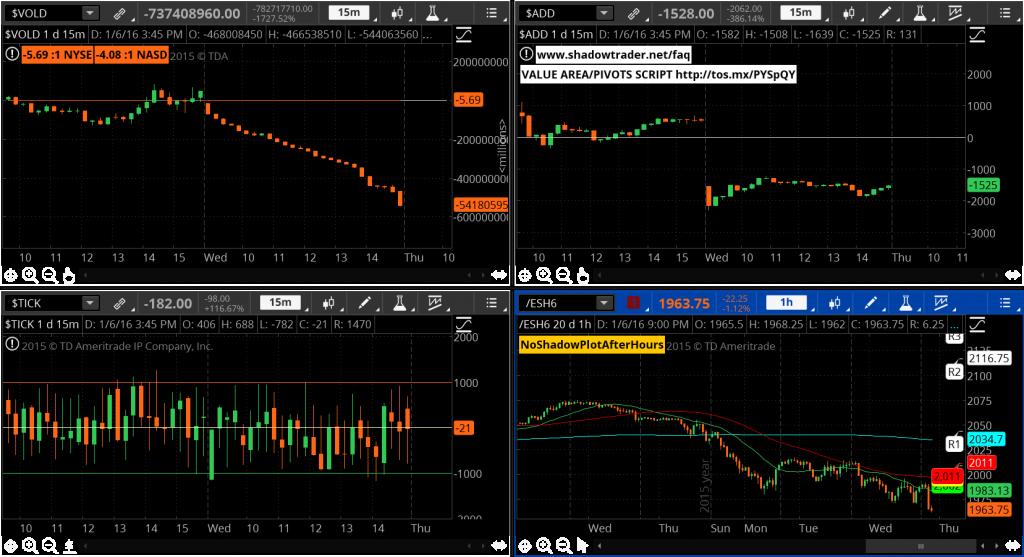 """S&P 500 Market Internals - The """"QUAD"""""""