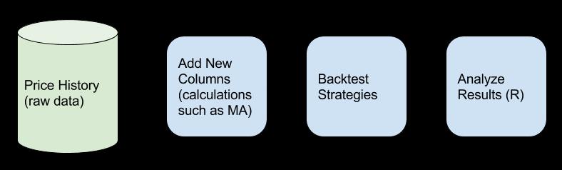 jvest-backtest-data-flow
